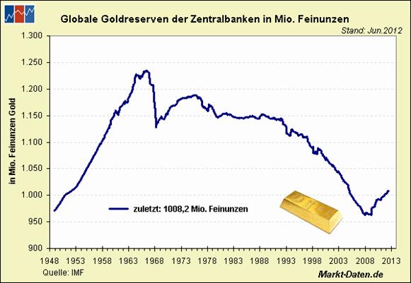 Der Goldmarkt Angebot Und Nachfrage Insignitus Gold