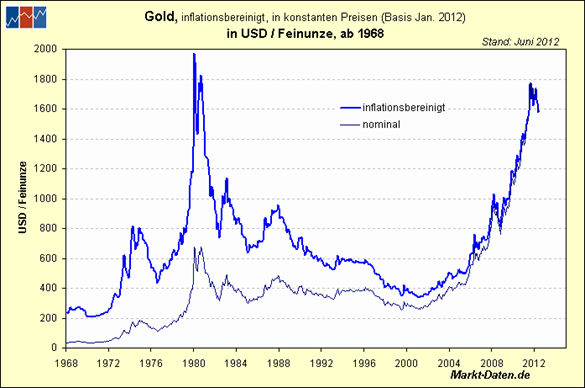 Gold inflationsbereinigt in USD je Feinunze ab 1968