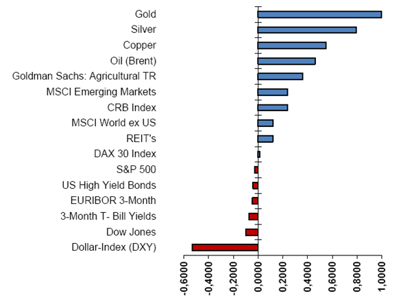 korrelation_gold_vs_andere_assetklassen_5_jahres_vergleich.png